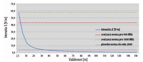Obr. 3 Výpočet EMP základnové stanice GSM vzávislosti na vzdálenosti od antény