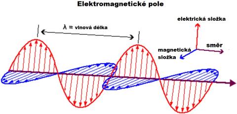 Obrázek 2 – EMP, jeho složky a vlnová délka